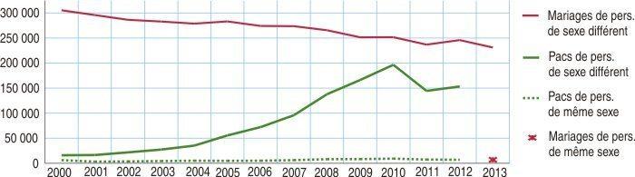 Testament PACS : courbe d'évolution mariage VS PACS en France depuis 2000 (source INSEE).