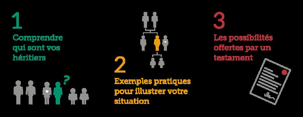 1. Comprendre qui sont vos héritiers 2. Exemples pratiques pour illustrer votre situation 3. Les possibilités offertes par un testament